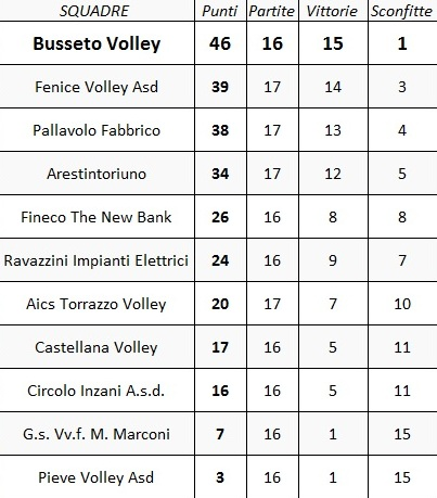 Classifica SerieD